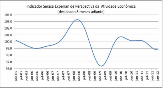 Indicador de Perspectiva da Atividade Economica