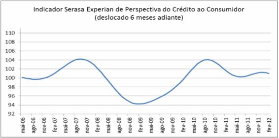 Indicador de Perspectiva do Crédito ao Consumidor
