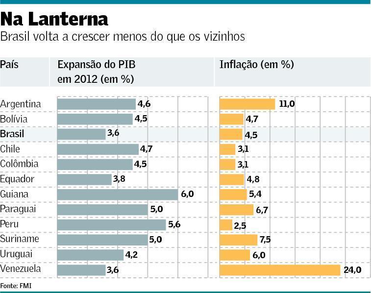 Brasil volta a crescer menos do que os vizinhos