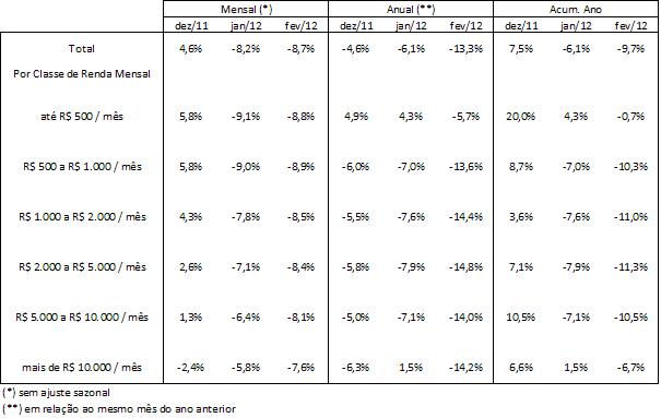 Tabela: Análise por classe de renda pessoal mensal