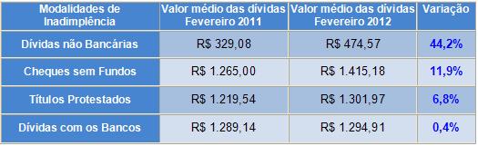Valor médio das dívidas