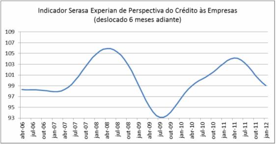 Indicador de Perspectiva do Crédito às Empresas