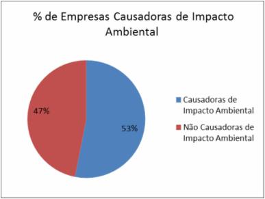 Empresas causadoras de Impacto Ambiental