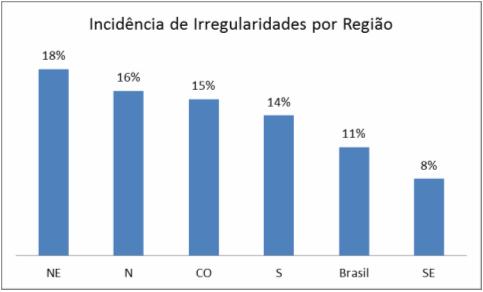Incidência de Irregularidade por Região