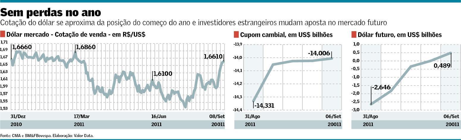 Cotação do Dólar se aproxima da posição do começo do ano e investidores estrangeiros mudam a aposta no mercado futuro